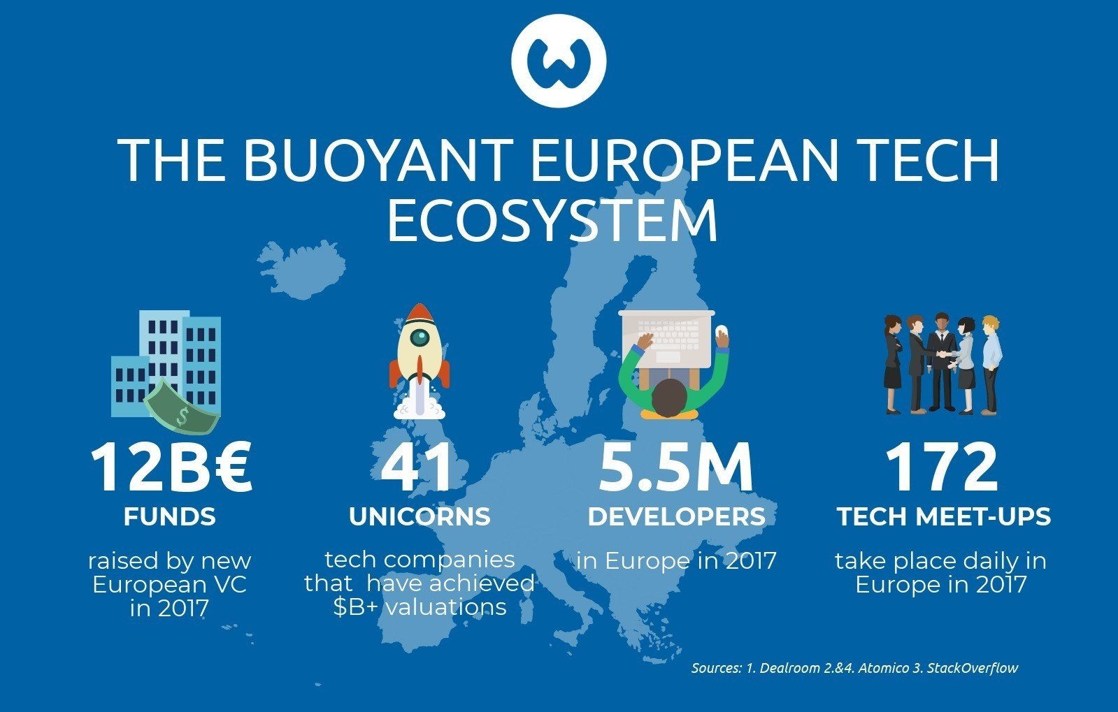 The buoyant European Tech ecosystem